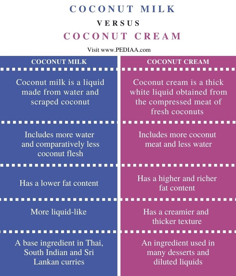 Difference Between Coconut Milk and Coconut Cream - Comparison Summary