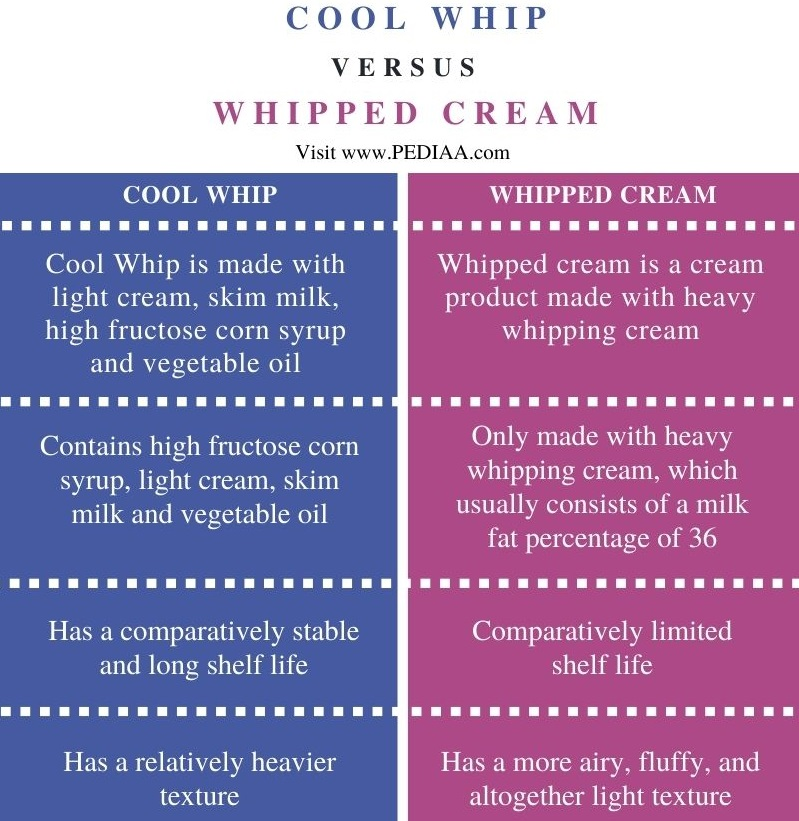 Difference Between Cool Whip and Whipped Cream - Comparison Summary