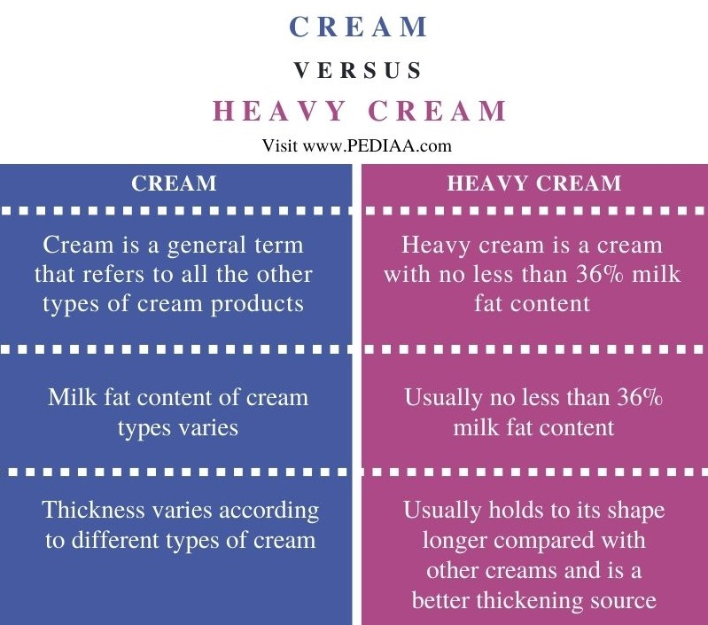 Difference Between Cream and Heavy Cream - Comparison Summary