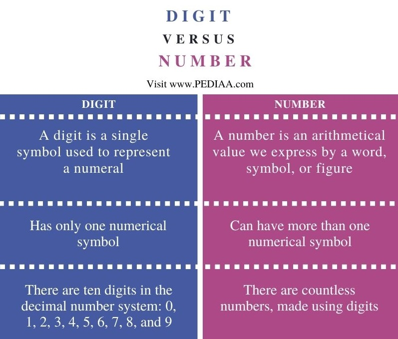Difference Between Digit and Number - Comparison Summary