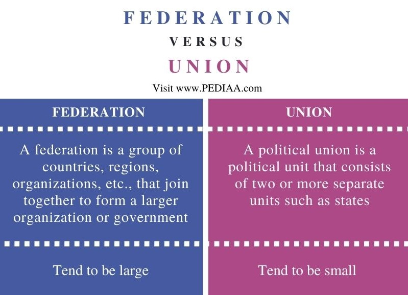 Difference Between Federation and Union - Comparison Summary