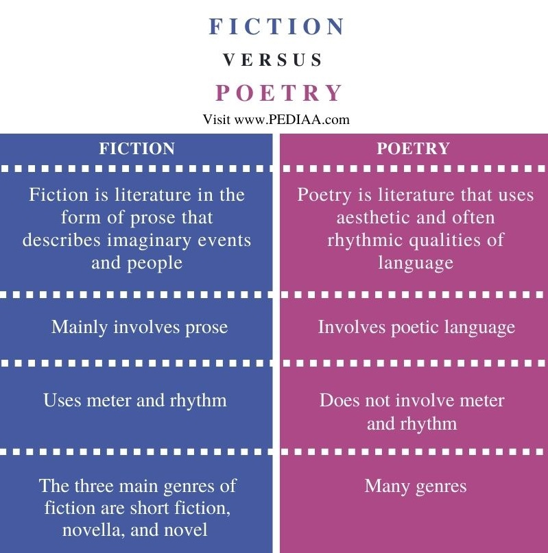 Difference Between Fiction and Poetry - Comparison Summary