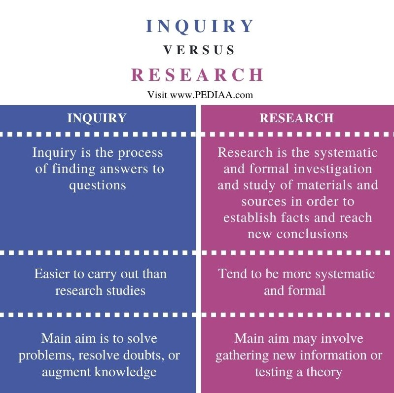 Difference Between Inquiry and Research - Comparison Summary