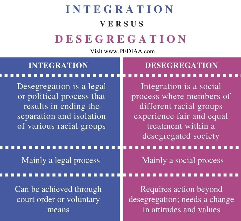 Difference Between Integration and Desegregation - Comparison Summary