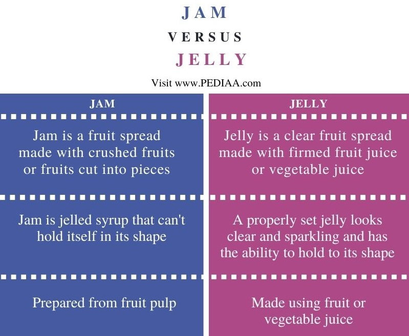 Difference Between Jam and Jelly - Comparison Summary