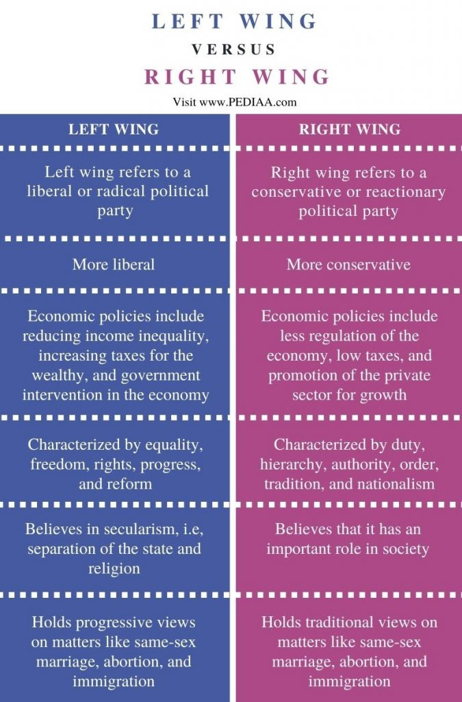 Difference Between Left Wing and Right Wing - Comparison Summary
