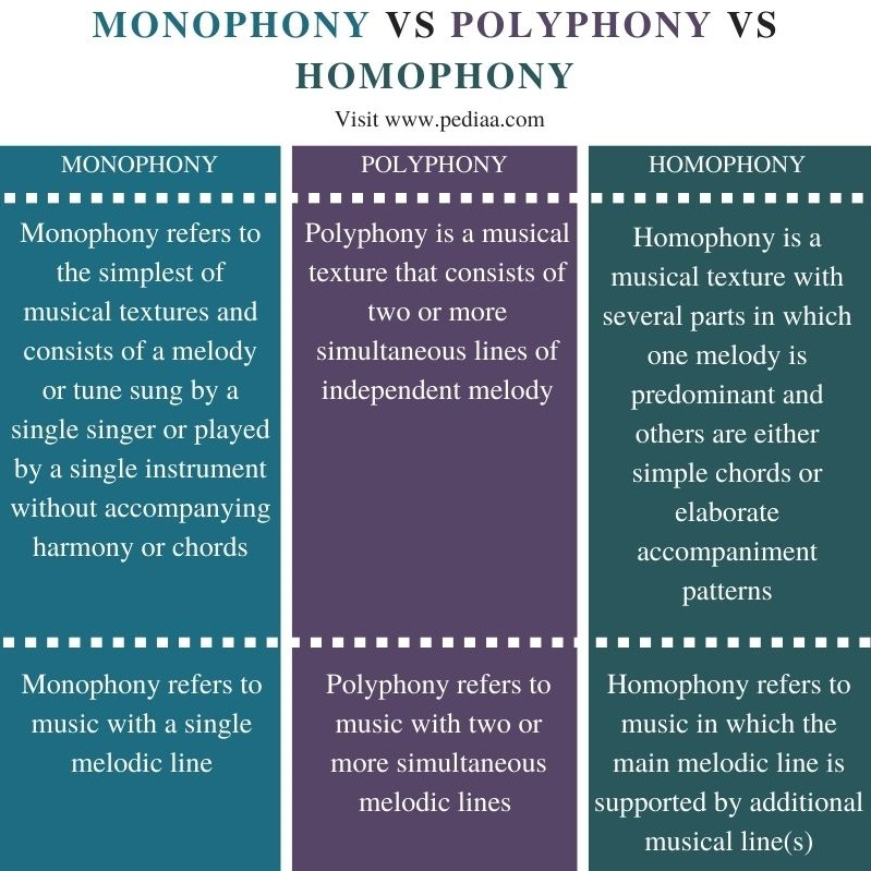 Difference Between Monophony Polyphony and Homophony - Comparison Summary
