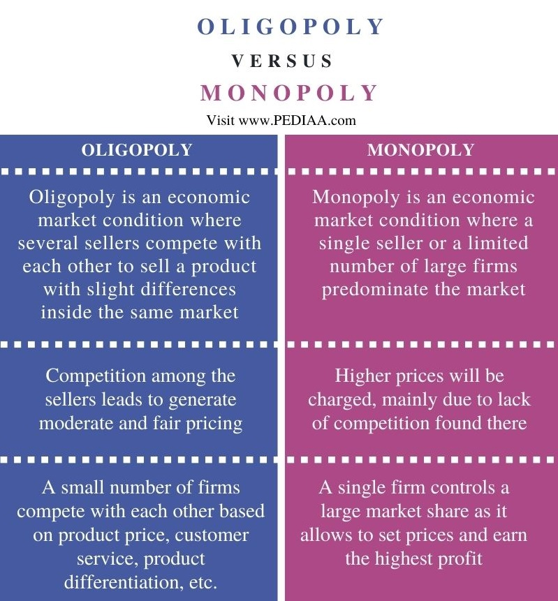 Difference Between Oligopoly and Monopoly - Comparison Summary