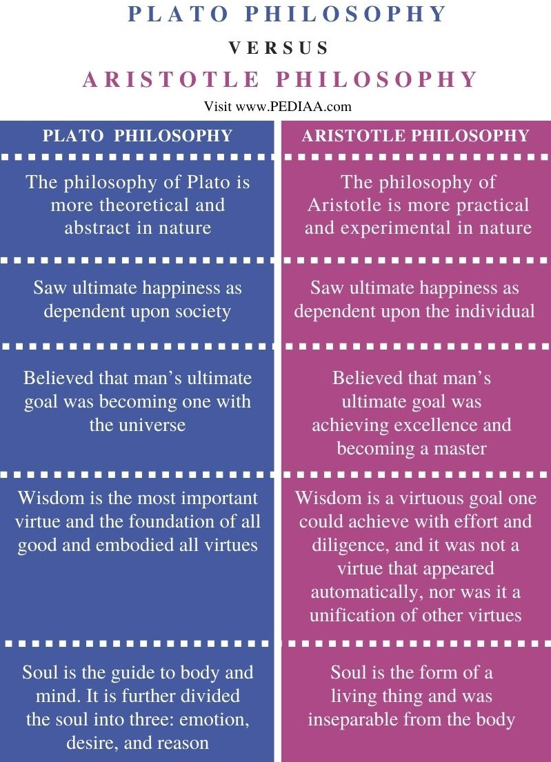 Difference Between Plato and Aristotle Philosophy - Comparison Summary
