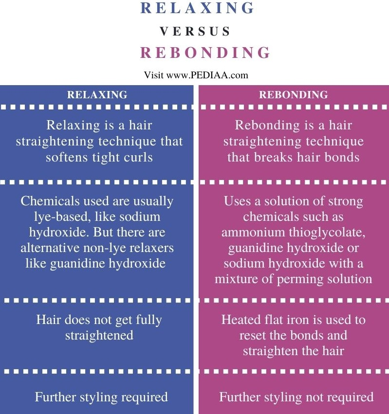 Difference Between Relaxing and Rebonding - Comparison Summary