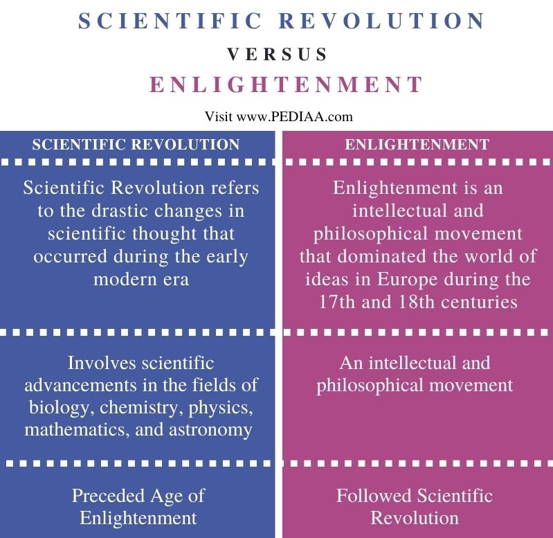 Difference Between Scientific Revolution and Enlightenment - Comparison Summary