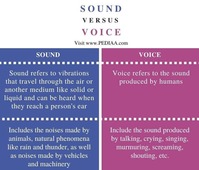Difference Between Sound and Voice - Comparison Summary