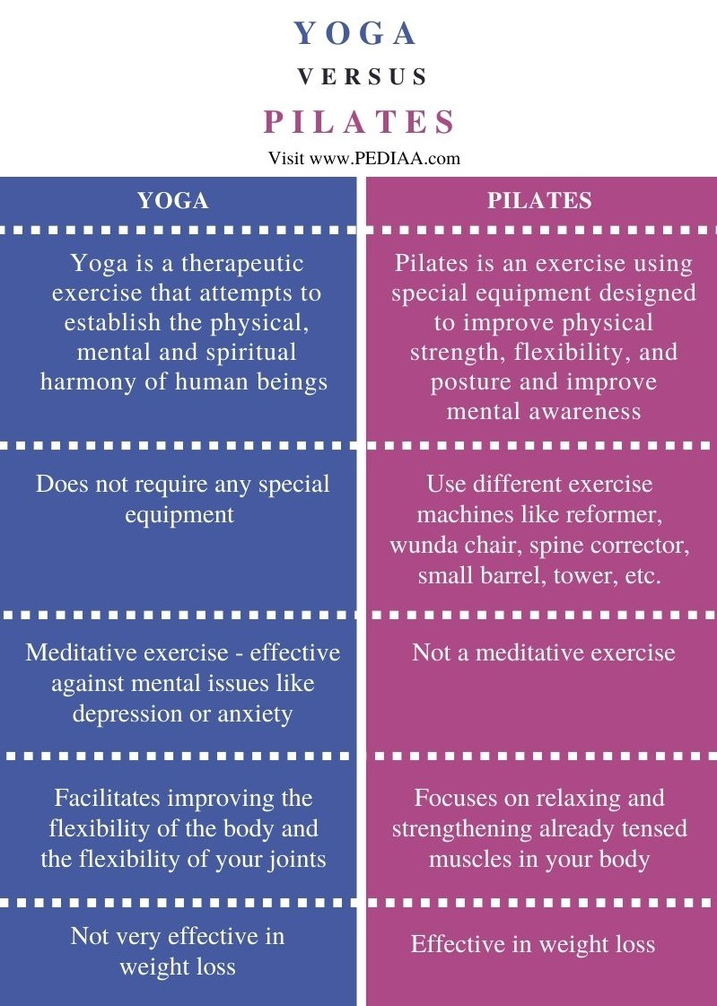 Difference Between Yoga and Pilates - Comparison Summary