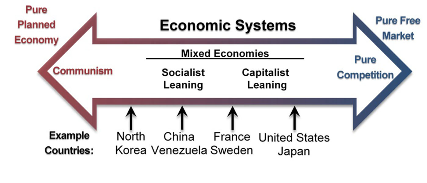 Compare Capitalist Socialist and Mixed Economy