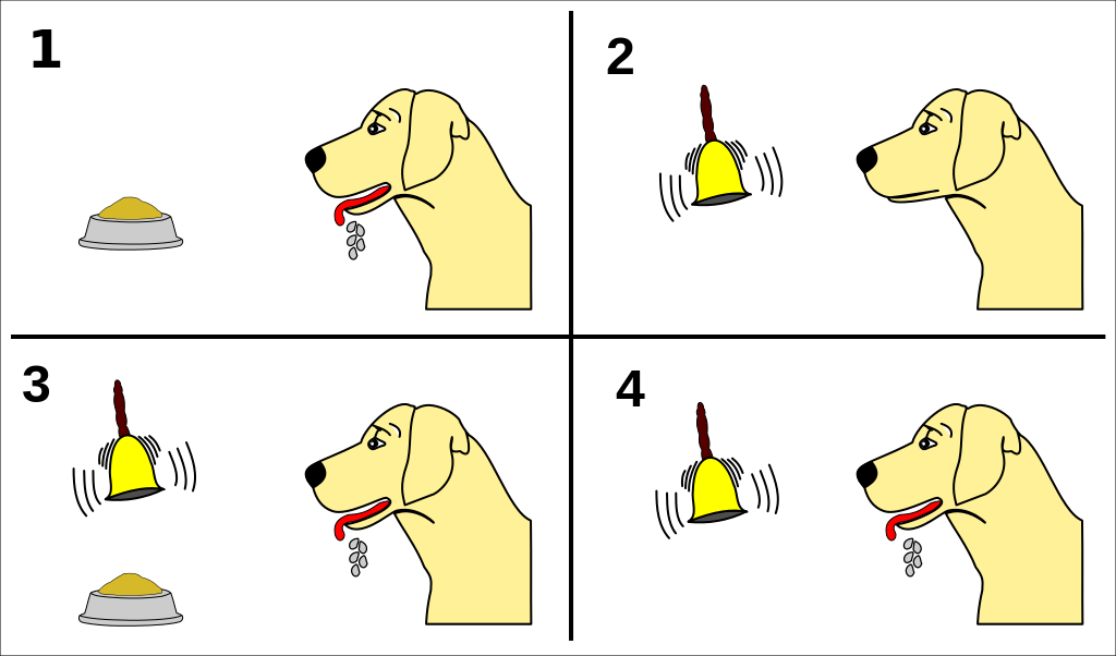 Classical Conditioning vs Instrumental Conditioning