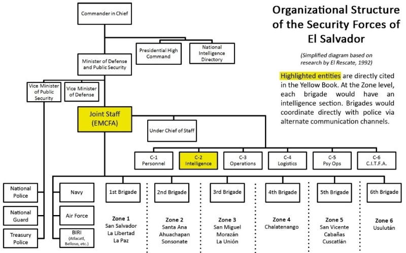 Compare - Chain of Command and Span of Control