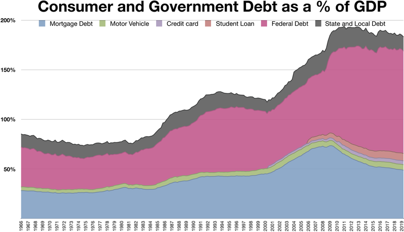 Compare Deficit and Debt