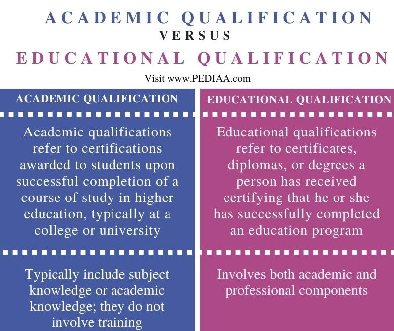 Difference Between Academic and Educational Qualification - Comparison Summary