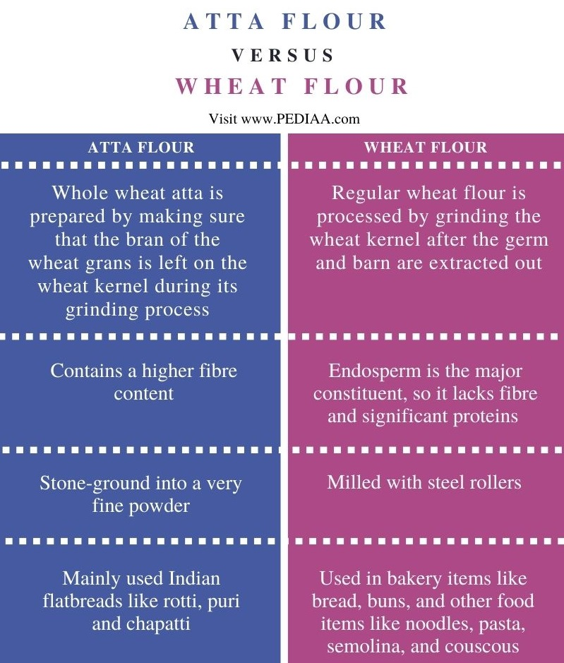 Difference Between Atta and Wheat Flour - Comparison Summary