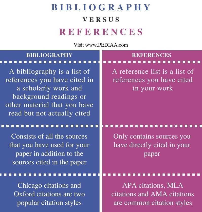 Difference Between Bibliography and References - Comparison Summary