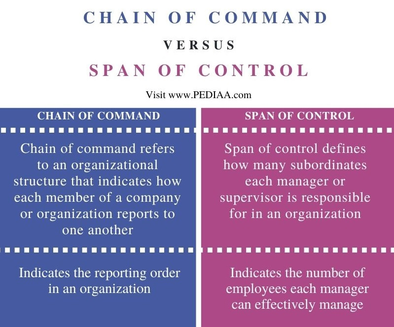 Difference Between Chain of Command and Span of Control - Comparison Summary