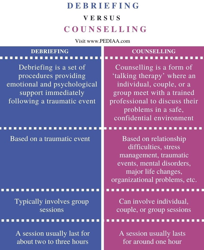 Difference Between Debriefing and Counselling - Comparison Summary