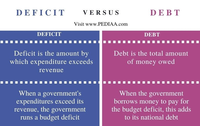 Difference Between Deficit and Debt - Comparison Summary