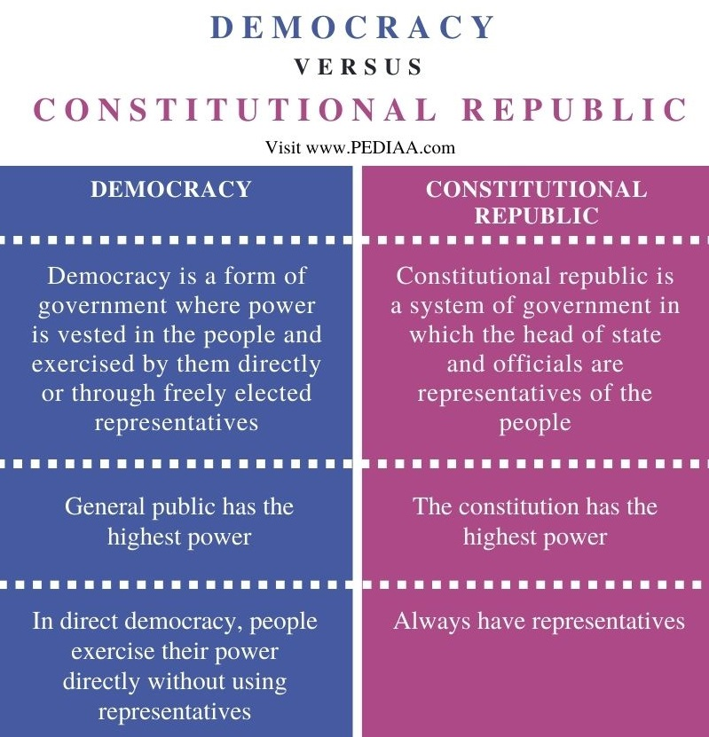 Difference Between Democracy and Constitutional Republic - Comparison Summary