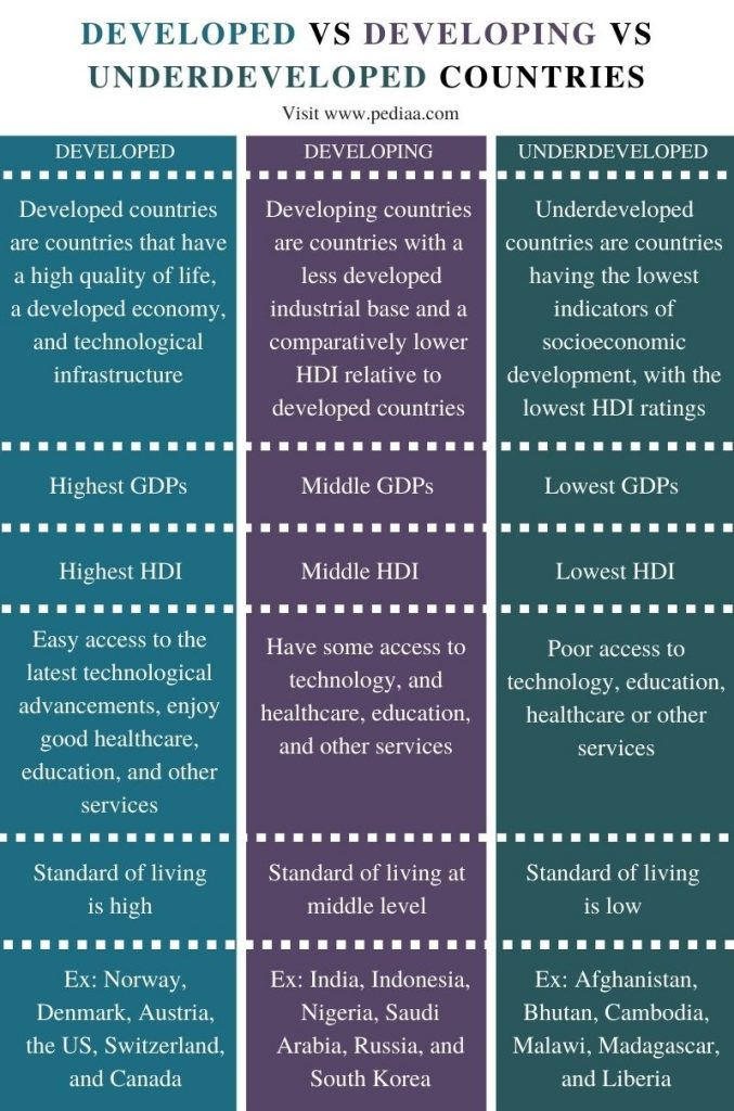 Difference Between Developed Developing and Underdeveloped Countries - Comparison Summary