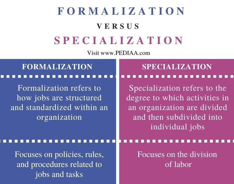 Difference Between Formalization and Specialization - Comparison Summary