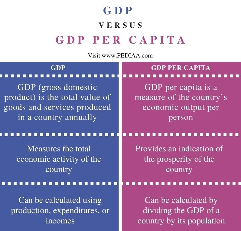 Difference Between GDP and GDP Per Capita - Comparison Summary