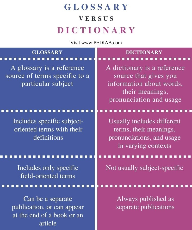 Difference Between Glossary and Dictionary - Comparison Summary
