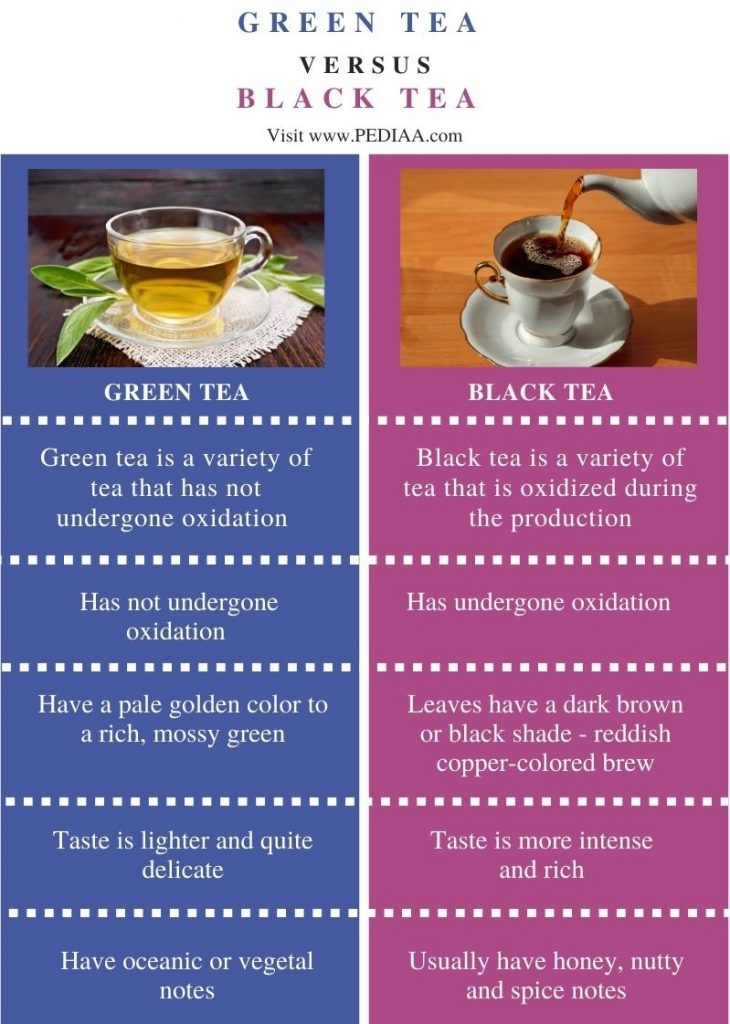 Difference Between Green Tea and Black Tea - Comparison Summary