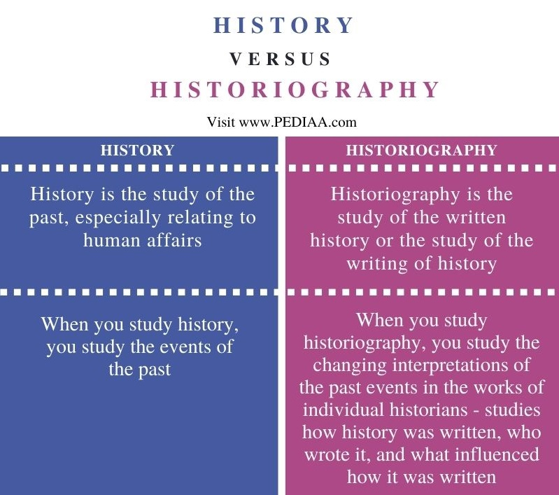 Difference Between History and Historiography - Comparison Summary