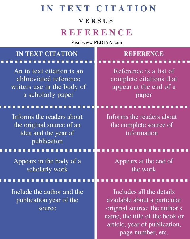 Difference Between In Text Citation and Reference - Comparison Summary
