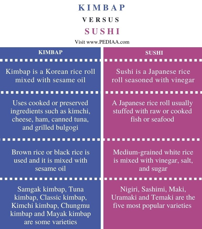 Difference Between Kimbap and Sushi - Comparison Summary