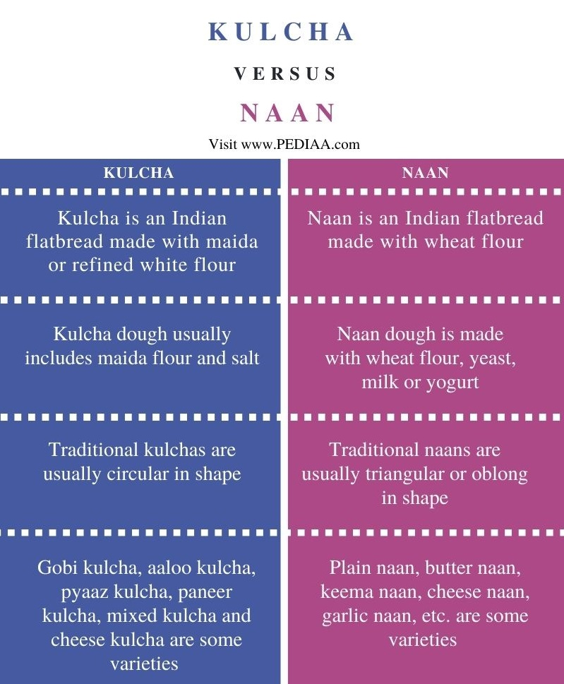 Difference Between Kulcha and Naan - Comparison Summary