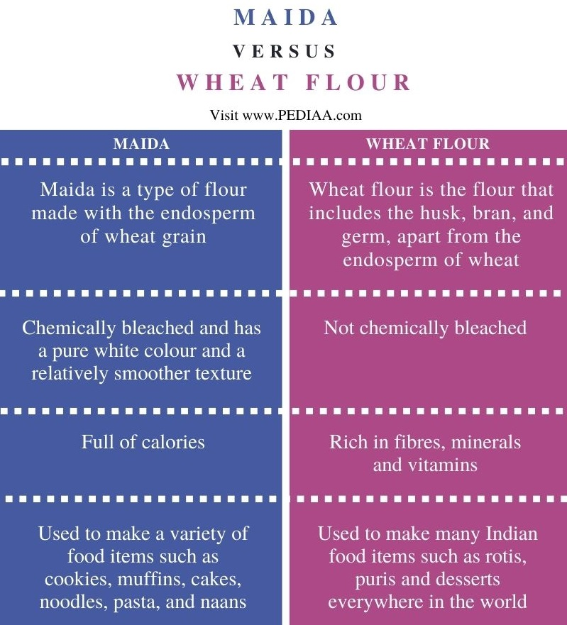 Difference Between Maida and Wheat Flour - Comparison Summary