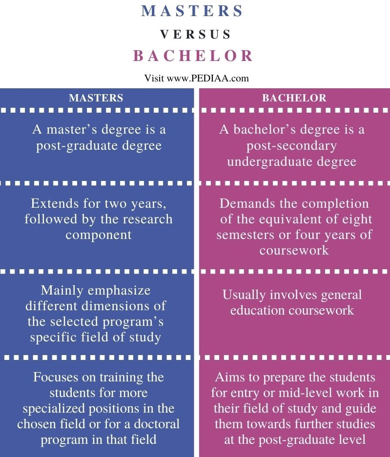 Difference Between Masters and Bachelor - Comparison Summary