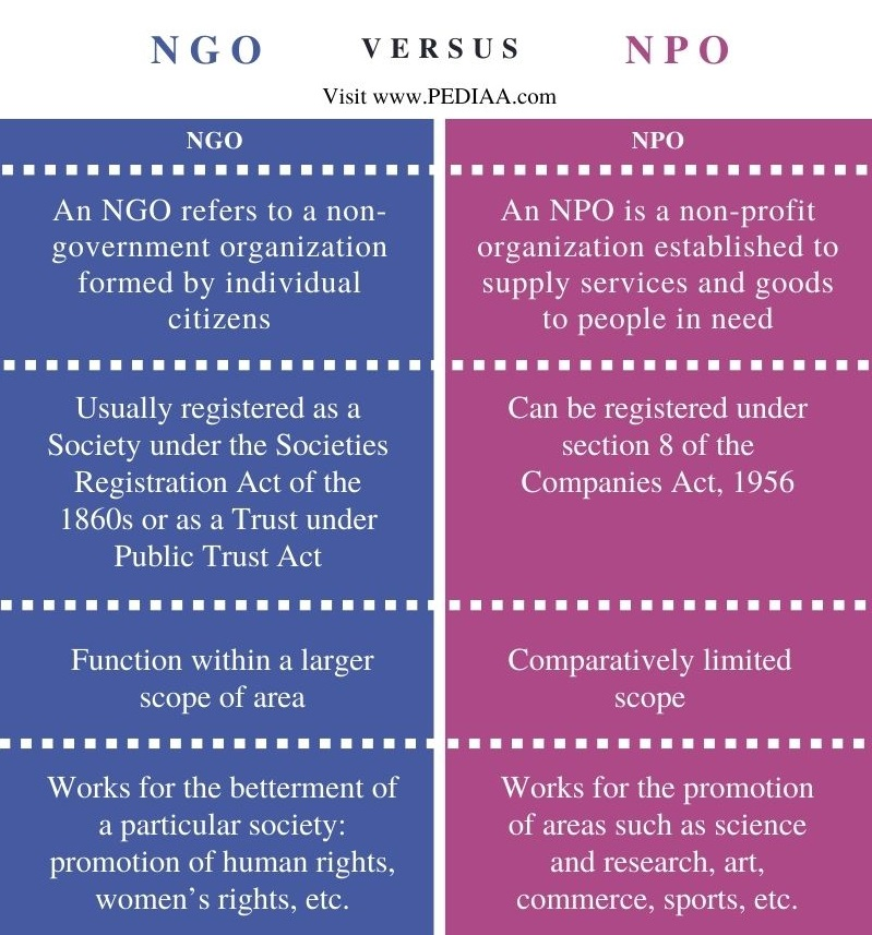Difference Between NGO and NPO - Comparison Summary
