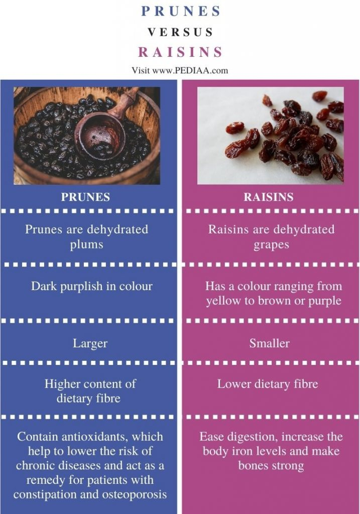 Difference Between Prunes and Raisins - Comparison Summary