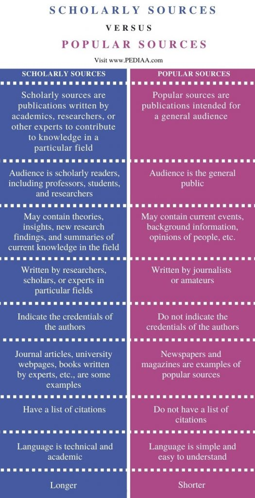 Difference Between Scholarly and Popular Sources - Comparison Summary