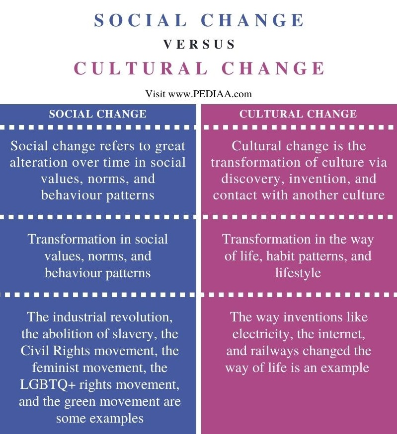 Difference Between Social and Cultural Change - Comparison Summary