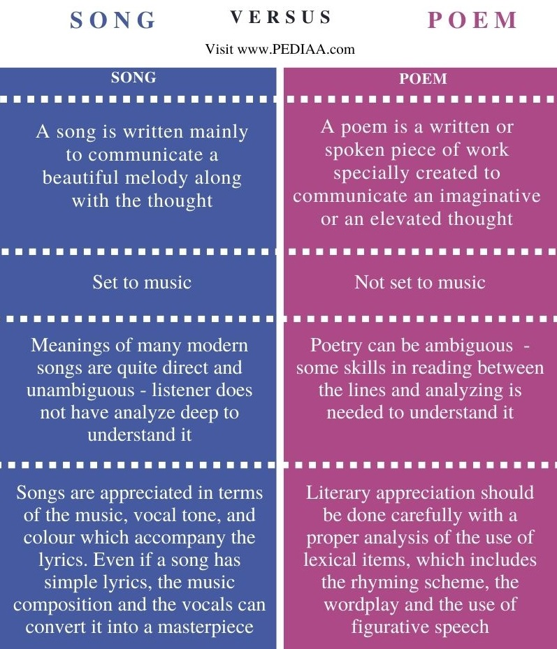 Difference Between Song and Poem - Comparison Summary