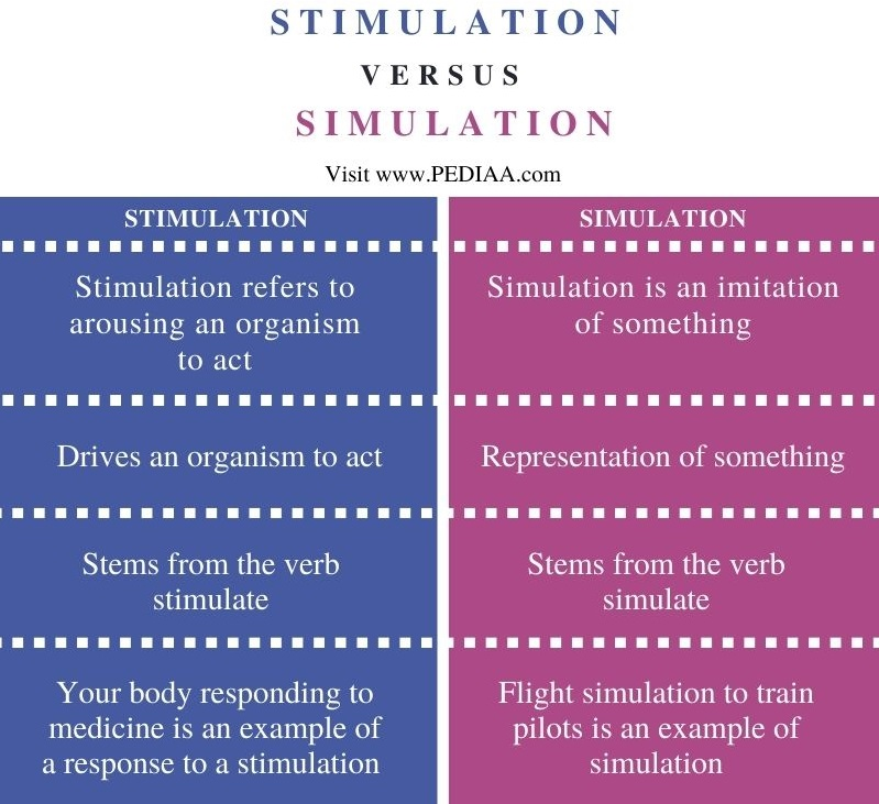 Difference Between Stimulation and Simulation - Comparison Summary
