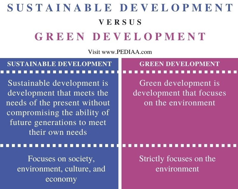 Difference Between Sustainable Development and Green Development - Comparison Summary