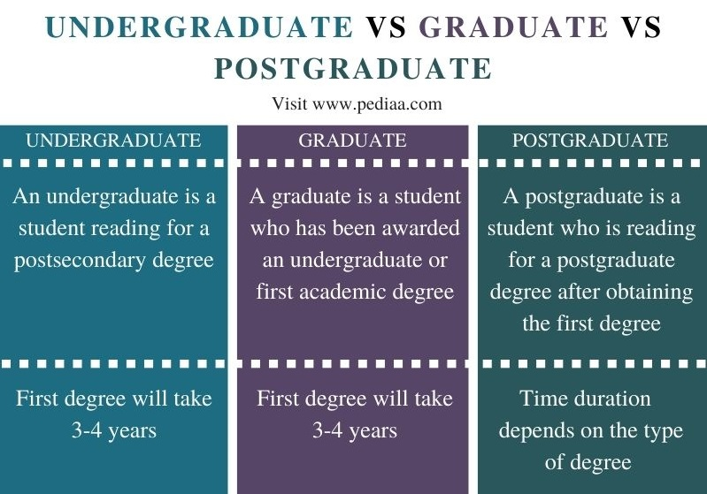 Difference Between Undergraduate and Graduate and Postgraduate - Comparison Summary