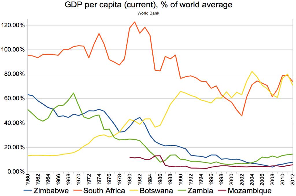 Compare GDP and GDP Per Capita