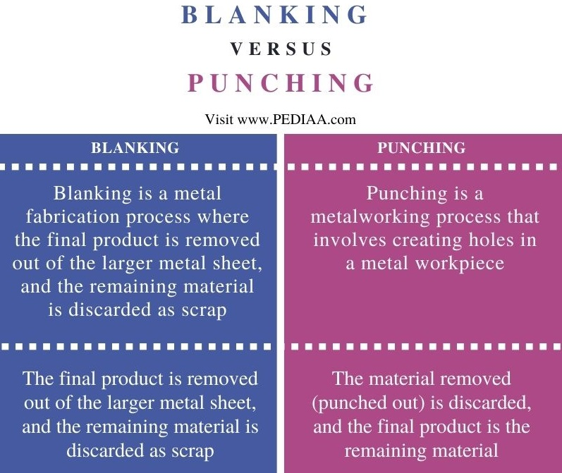 Difference Between Blanking and Punching - Comparison Summary