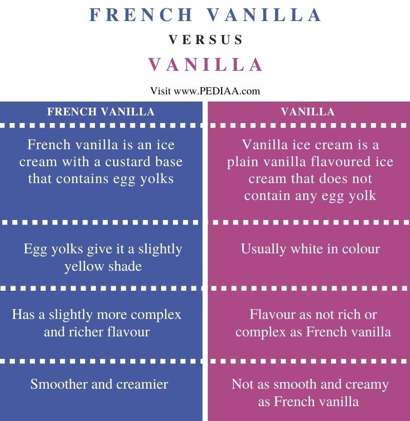 Difference Between French Vanilla and Vanilla - Comparison Summary